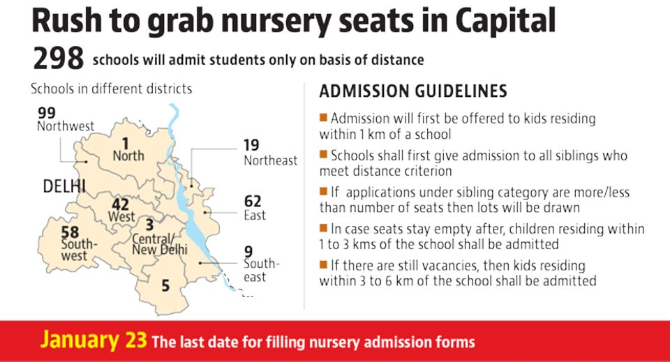 Distance, siblings rules get priority in Delhi nursery admissions ...
