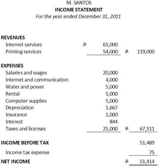 Simple Income Statement. Simple Accounting Income Statement Simple ...
