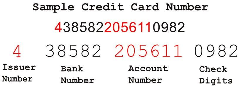 What do Credit Card Numbers Mean? What's Inside a Credit Card?