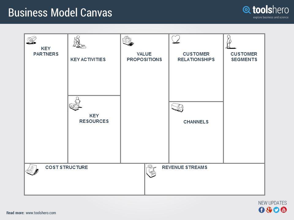 Business Model Canvas, a great organizational development tool ...