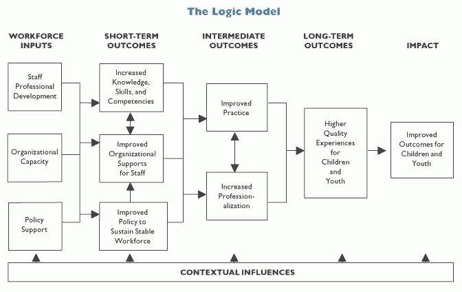 Logic Models - danryan.us