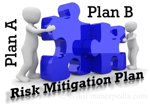 Risk Mitigation – Plan | Strategies | Techniques | Template | Examples