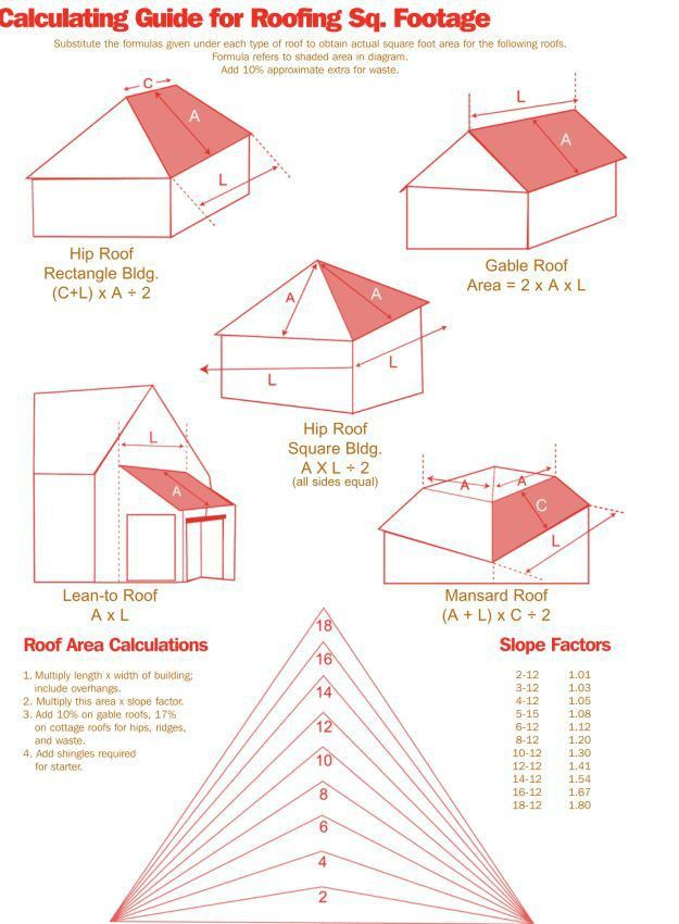 Best 25+ Roofing costs ideas on Pinterest | Metal roof cost ...