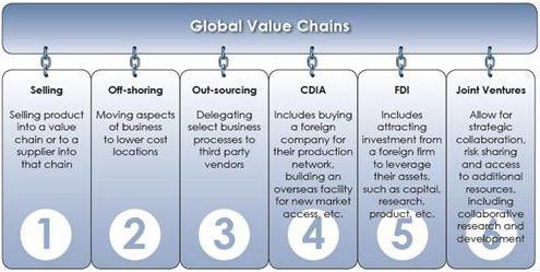 Linking In to Global Value Chains: A Guide for Small and Medium ...