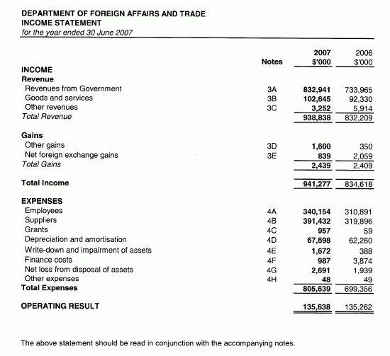 DFAT Annual Report 2006-2007 : Financial Statements : Income ...
