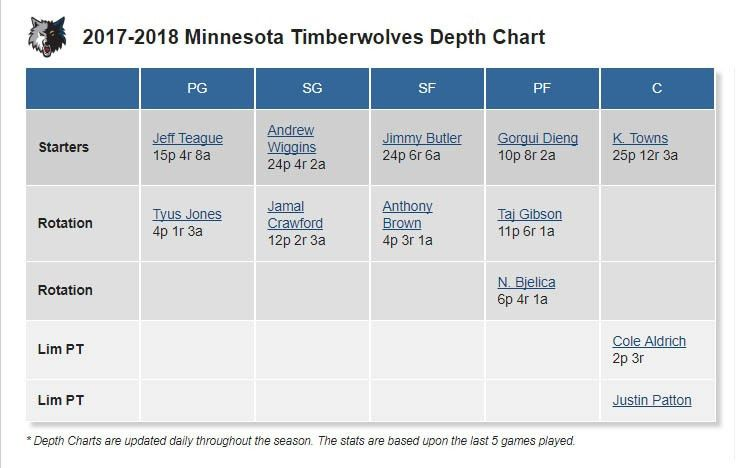 Nba Depth Charts   Examples.billybullock.us