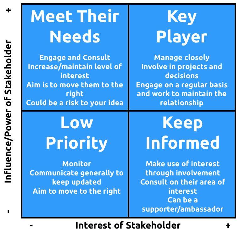 Stakeholder Analysis – The Power/Interest Grid - Revolution ...