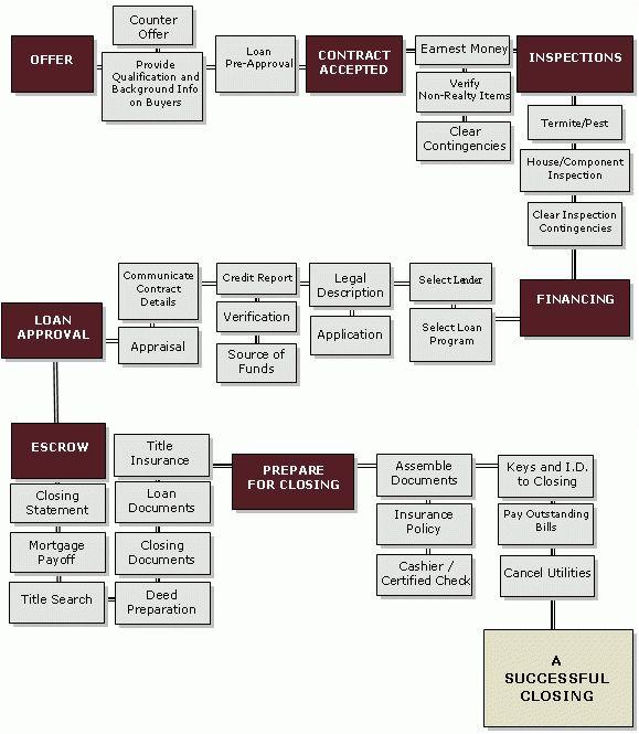 The Home Selling Process - Rebecca Celli Fine Properties
