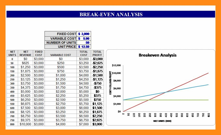 11+ break even analysis sample | actor resumed