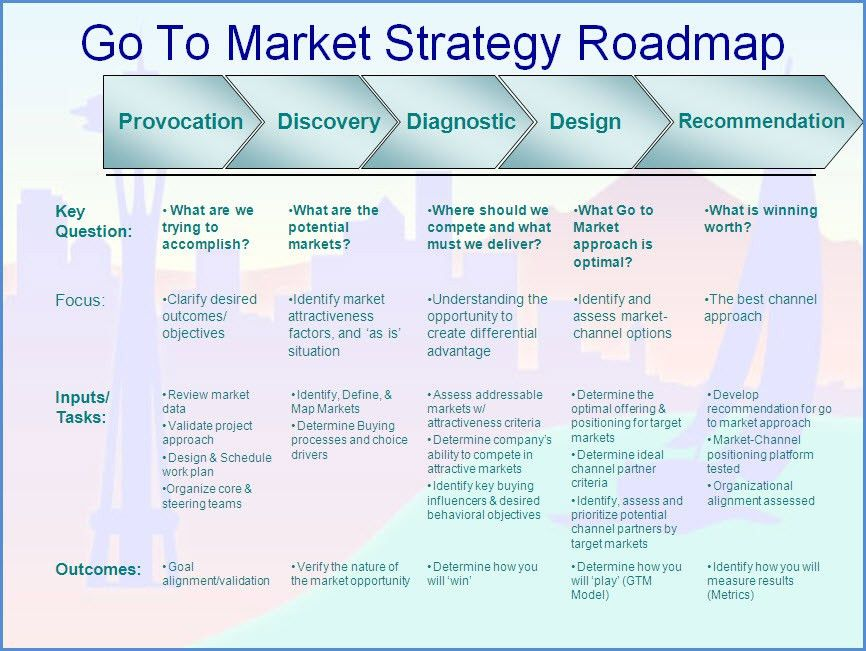 marketing strategy template: Go To Market Strategy