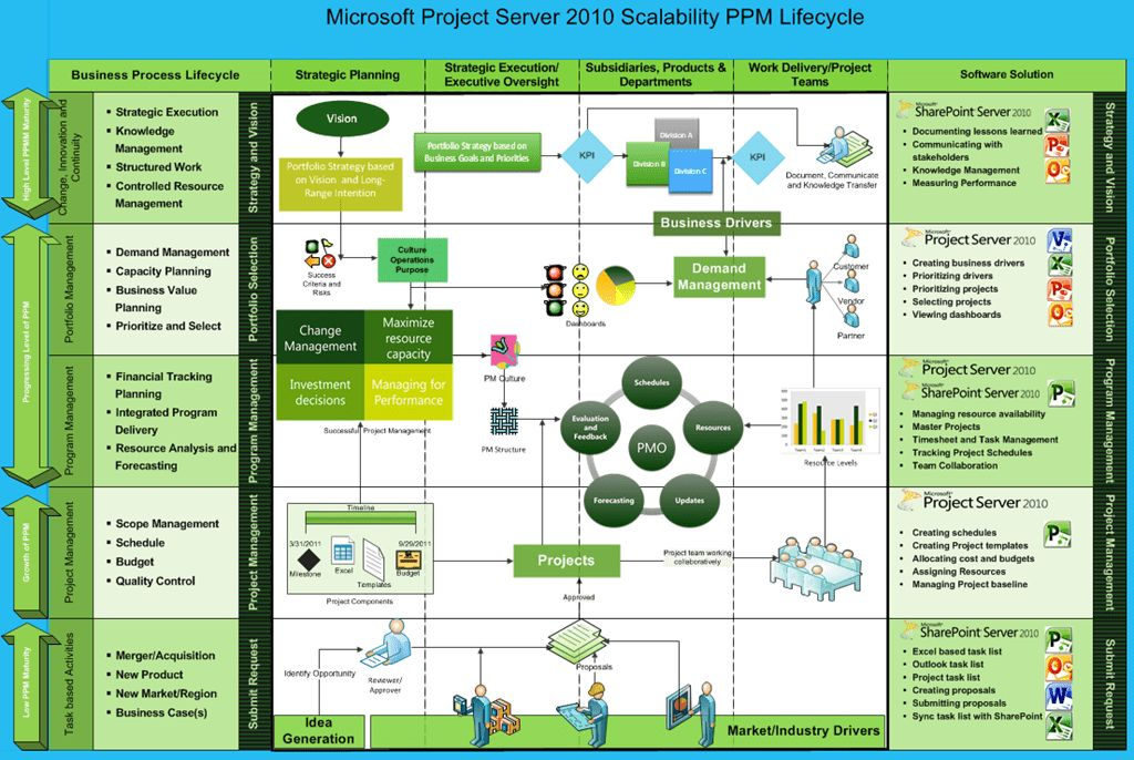 Microsoft Project Server 2010: Get the Most for Your Organization ...