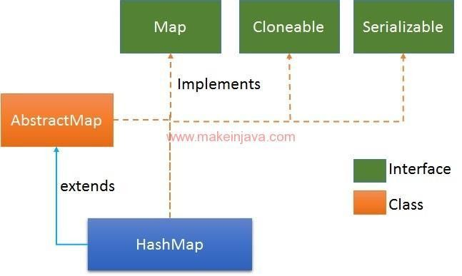 Add or put elements/string objects to HashMap collection (java ...