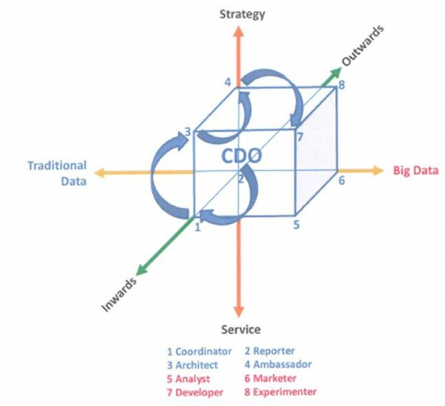 The Rise of the Chief Data Officer (CDO) - Collibra