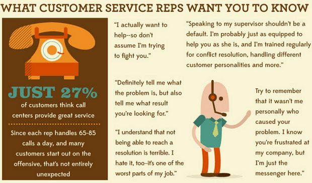 Top 10 Infographics on Customer Service