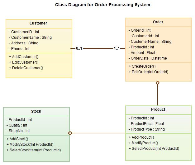 Kumar's Blog: UML Diagram Types With Examples for Each Type of UML ...