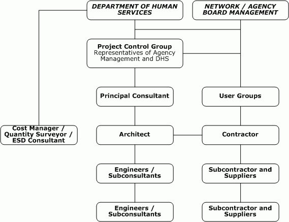 Infrastructure Planning and Delivery - Roles and responsibilities