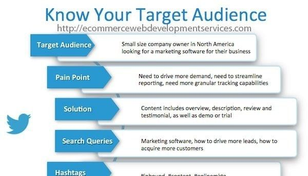 Target Market Example | World of Examples