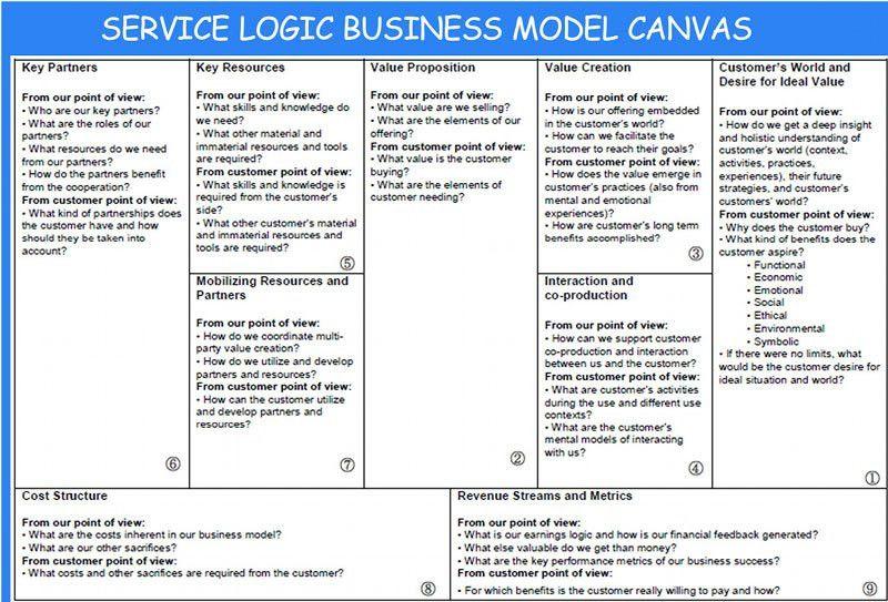 Business Model Workshop for Design Applications Re-Using Europeana ...