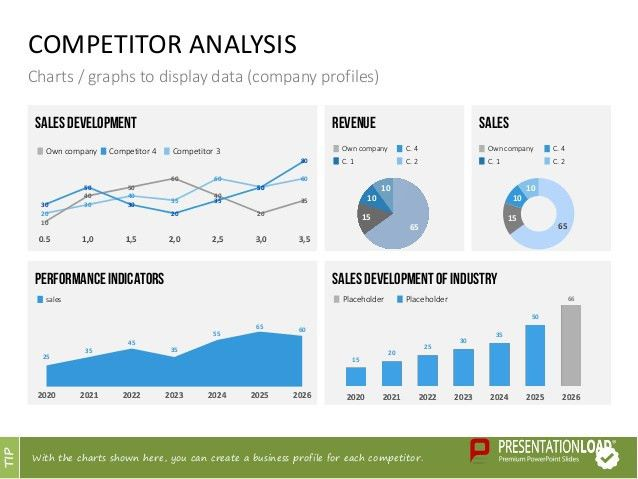 competitors analysis template A competitive analysis template tells us the strengths and weaknesses of all competitors with respect to our business this analysis gives both offensive as well as defensive strategic context to deal with these threats and opportunities.