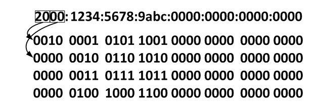 Data Center Basics: IPv6 Address Representation – Global Knowledge