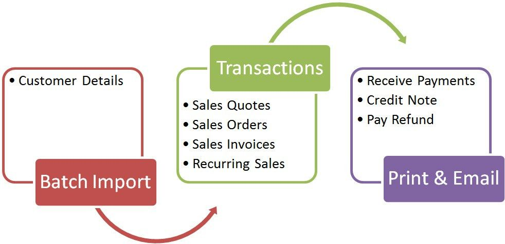 Q6 Online Accounting - Sales