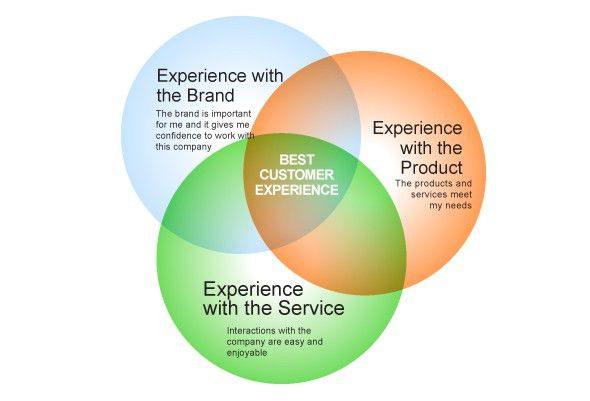 "Customer-Service, CRM, Customer-Experience"" : What's the ..."