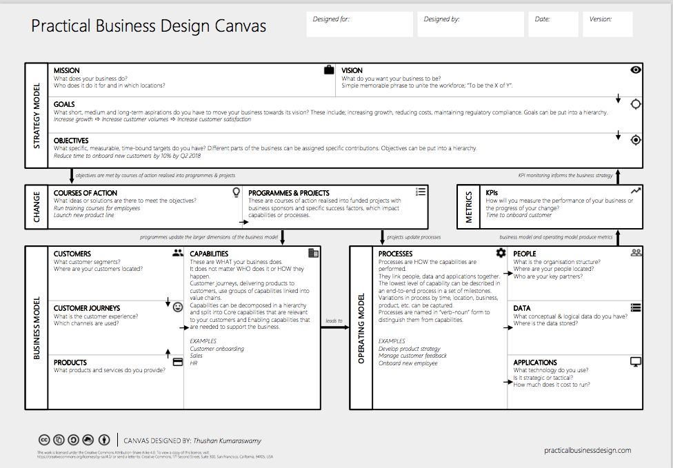 Canvas collection - A list of visual templates - Andi Roberts