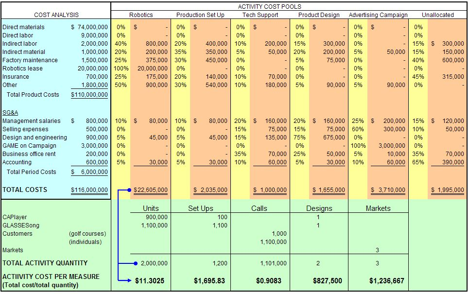 FINANCIAL, MANAGEMENT AND COST ACCOUNTING HOME: PROCESS COSTING