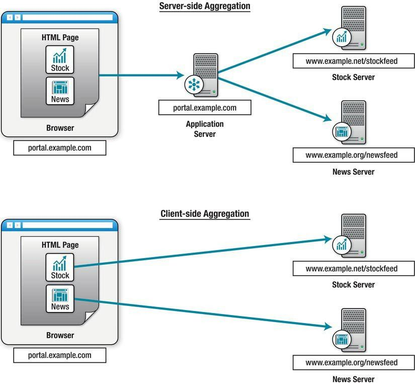 Pro HTML5 Programming: Chapter 6 | Using the Communication APIs