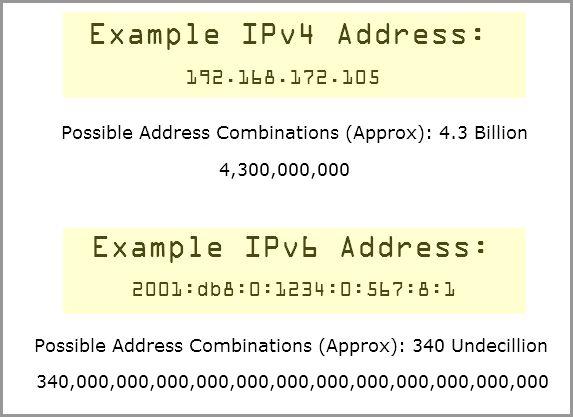 Tech News: BT Announce IPv6 Switch Over Date | Computroon