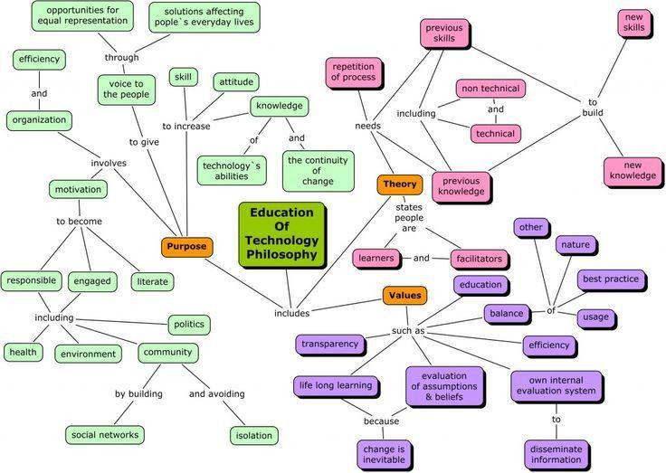 The 25+ best Philosophy of education ideas on Pinterest | Teacher ...