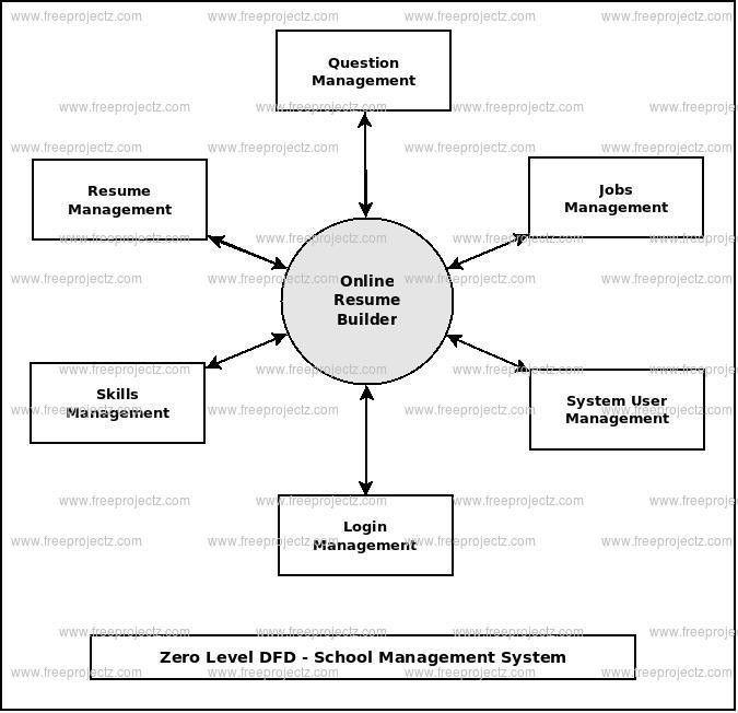 Online Resume Builder (DFD) Dataflow Diagram