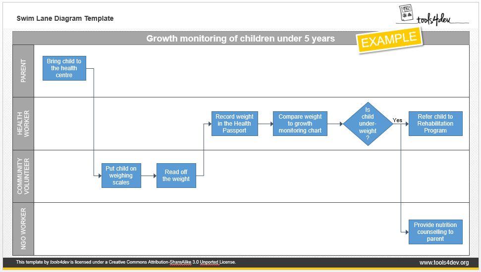 Swim Lane Template (Cross-Functional Diagram)   tools4dev