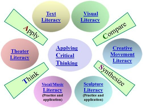 role of language in critical thinking Six ways in which critical thinking can make improve your problem solving skills and help you to make more informed by asking users questions about their role.
