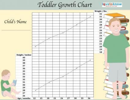 height and weight charts for toddlers