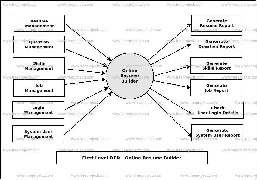 Online Resume Builder Dataflow Diagram