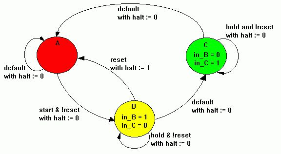 State Diagram Example - Three-State Sequencer [ABEL Reference]