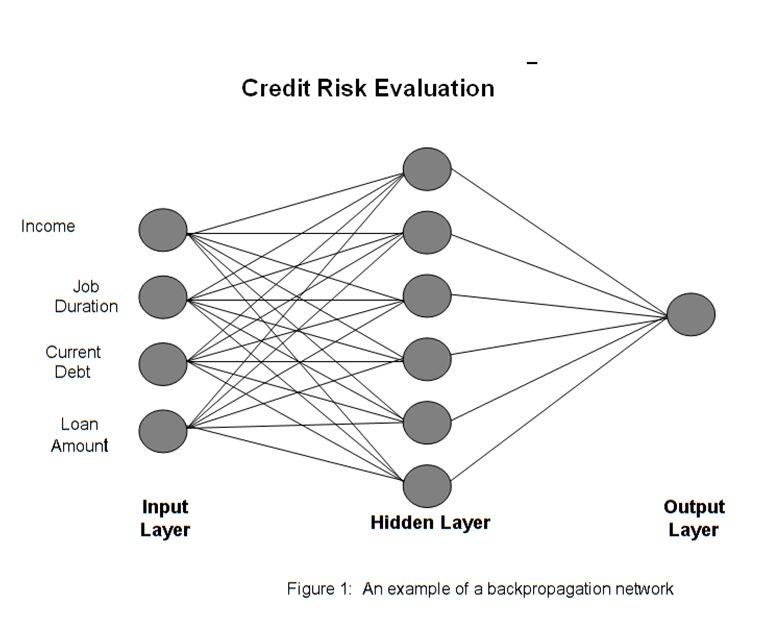 White Paper: Solving The Mystery Of Neural Networks – Churchill ...