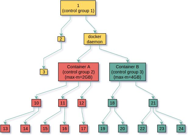 Control Groups – Transport Systems Blog