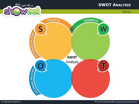 SWOT - creative content slides in powerpoint - Google Search | new ...