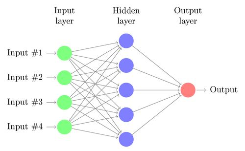 Neural network | TikZ example