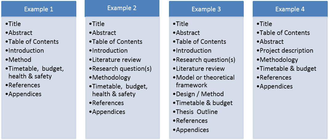 Writing a research proposal - Te Wharepūrākau | Library, Teaching ...