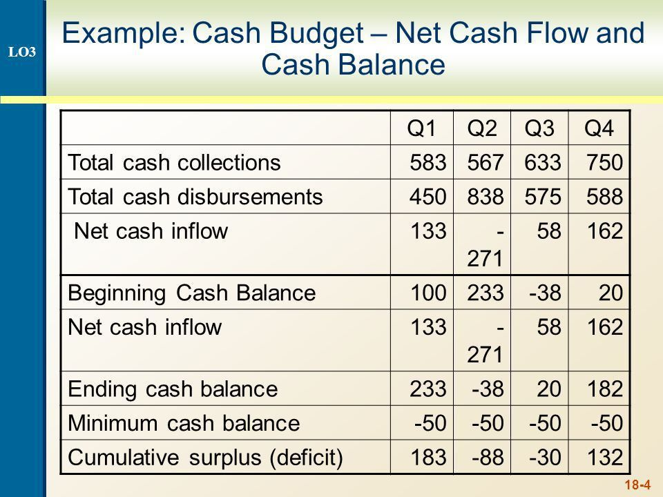 18-0 The Cash Budget 18.4 Forecast of cash inflows and outflows ...