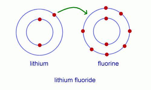 Chemistry for Kids: Chemical Bonding