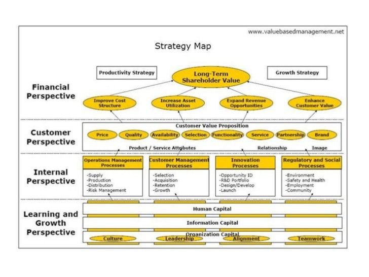 7) Draw the Strategy Map
