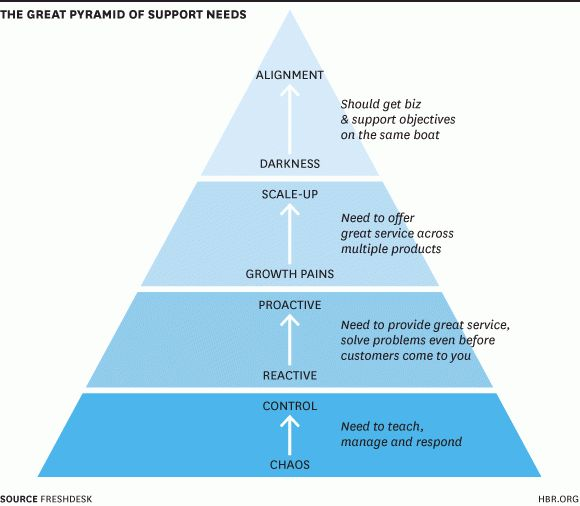 The Customer Support Hierarchy of Needs