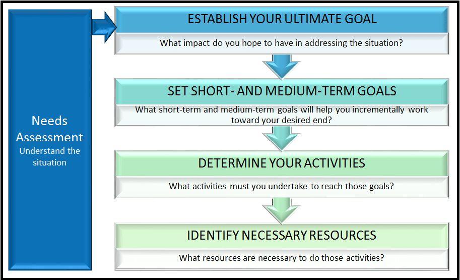 Good Planning + Good Data = Positive Community Impact | SAVI ...