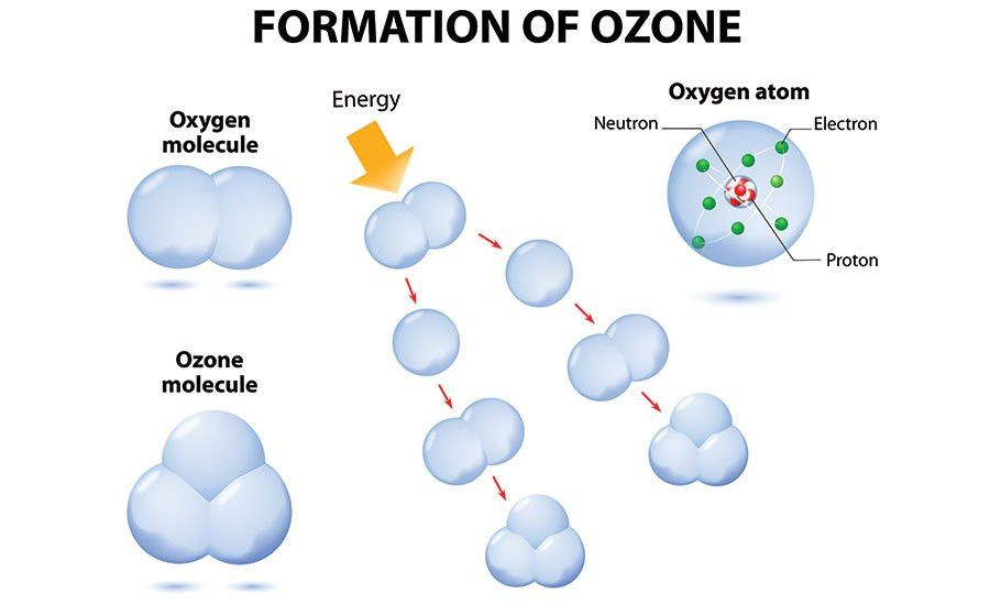 Ozone 101: Using Oxygen Molecules for Odor Removal | CleanSource ...