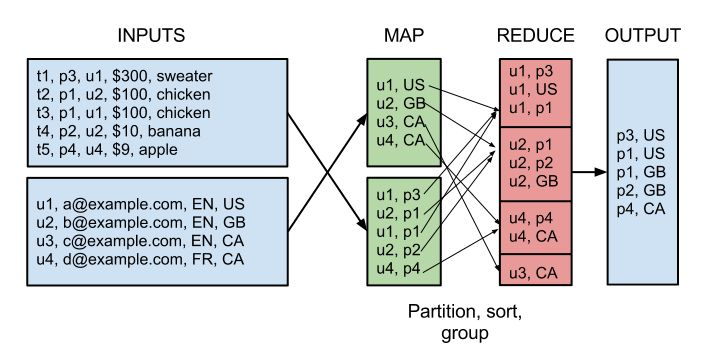 Real World Hadoop - Implementing a Left Outer Join in Map Reduce