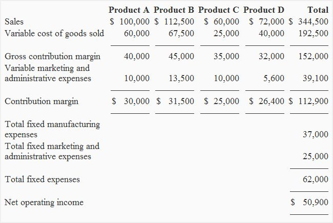 Standard Profit And Loss Statement Clients Profits X User Guide